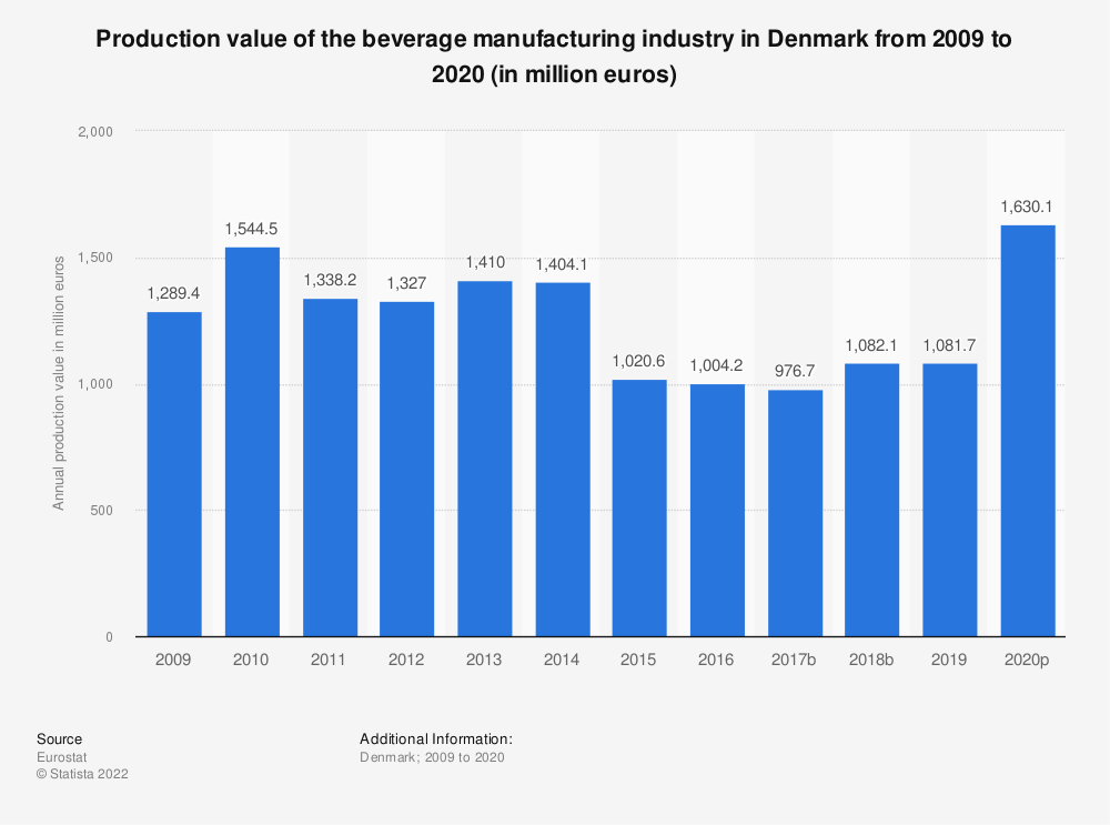 Statistic: Production value of the beverage manufacturing industry in Denmark from 2008 to 2015 (in million euros) | Statista