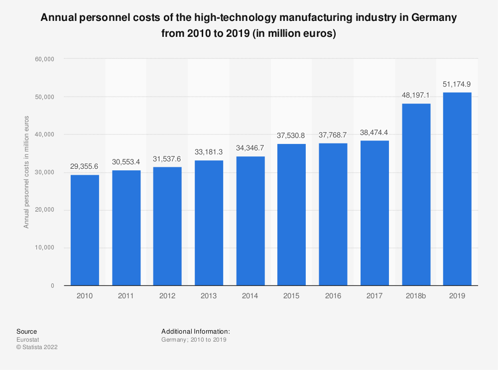 Statistic: Annual personnel costs of the high-technology manufacturing industry in Germany from 2008 to 2015 (in million euros) | Statista