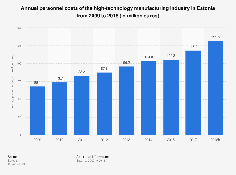 Statistic: Annual personnel costs of the high-technology manufacturing industry in Estonia from 2009 to 2015 (in million euros) | Statista