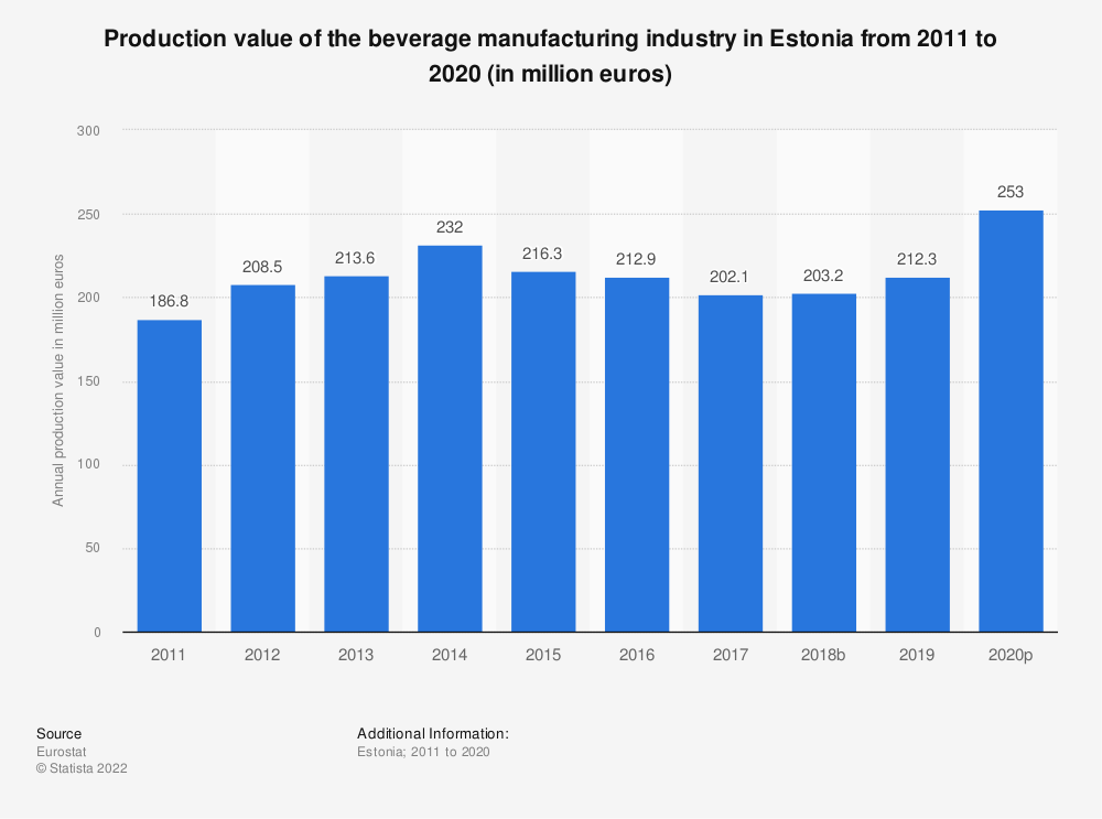 Statistic: Production value of the beverage manufacturing industry in Estonia from 2008 to 2015 (in million euros) | Statista