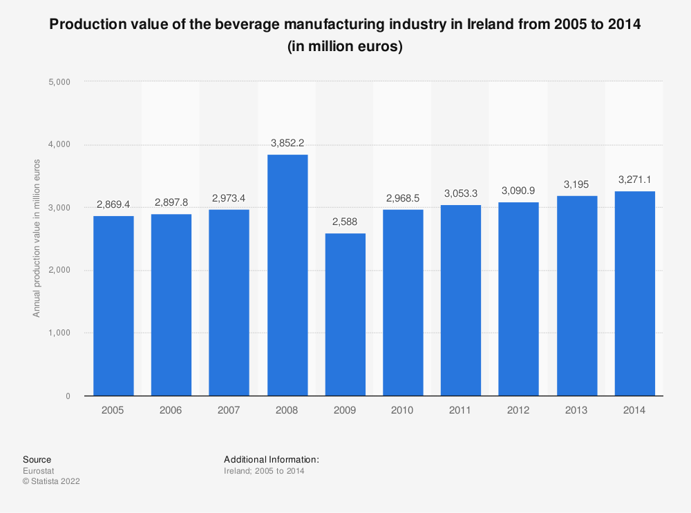 Statistic: Production value of the beverage manufacturing industry in Ireland from 2008 to 2014 (in million euros) | Statista