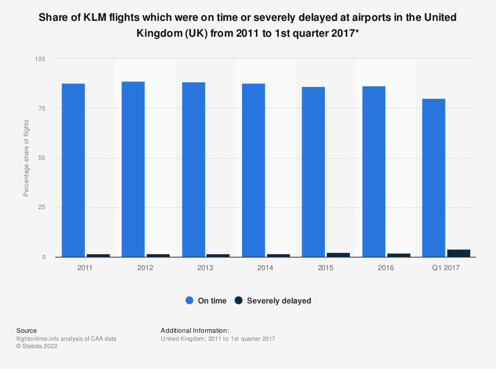 Statistic: Share of KLM flights which were on time or severely delayed at airports in the United Kingdom (UK) from 2011 to 1st quarter 2017* | Statista