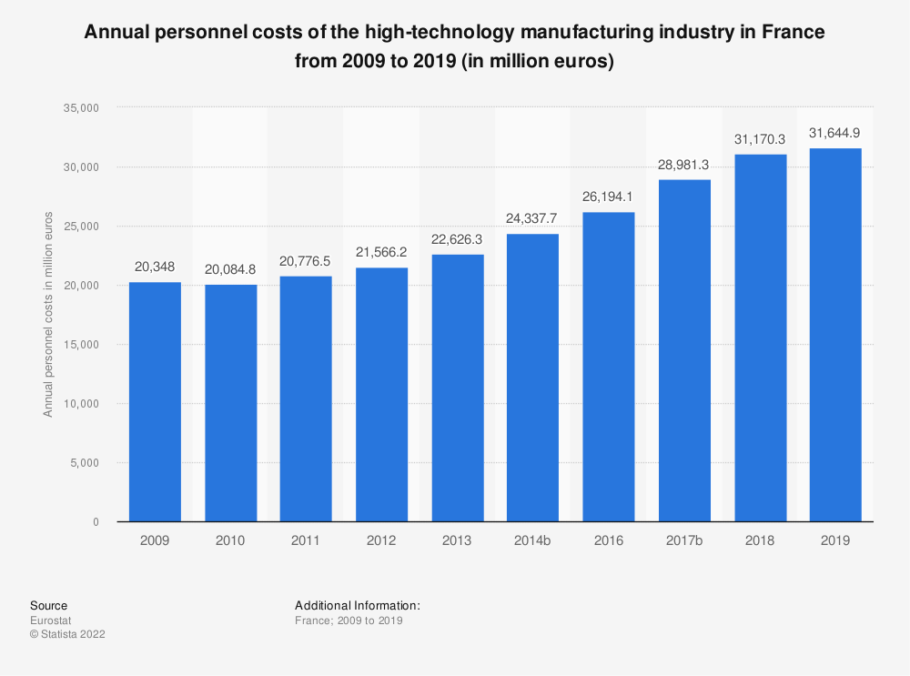 Statistic: Annual personnel costs of the high-technology manufacturing industry in France from 2009 to 2016 (in million euros) | Statista
