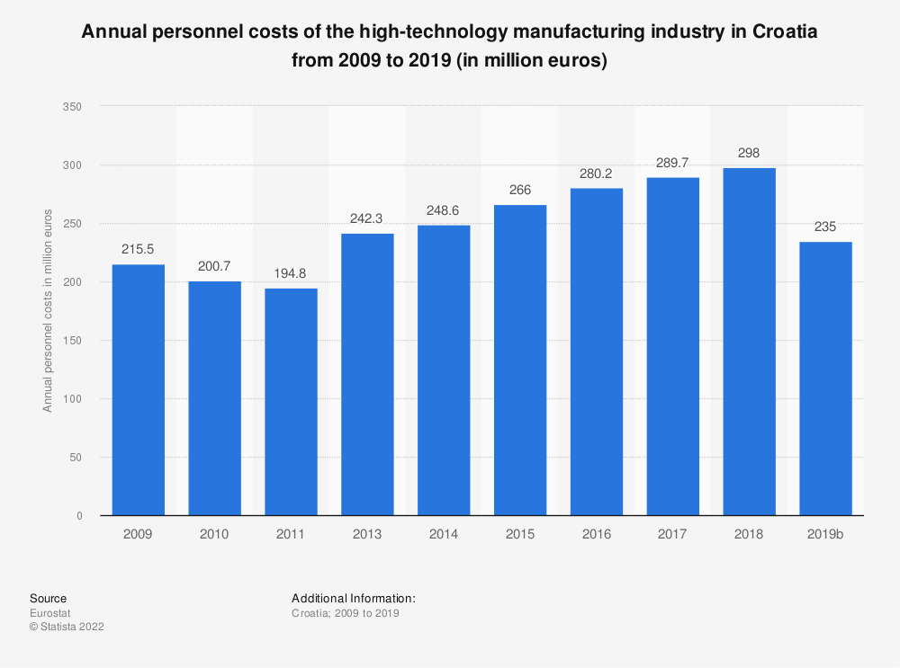 Statistic: Annual personnel costs of the high-technology manufacturing industry in Croatia from 2008 to 2015 (in million euros) | Statista