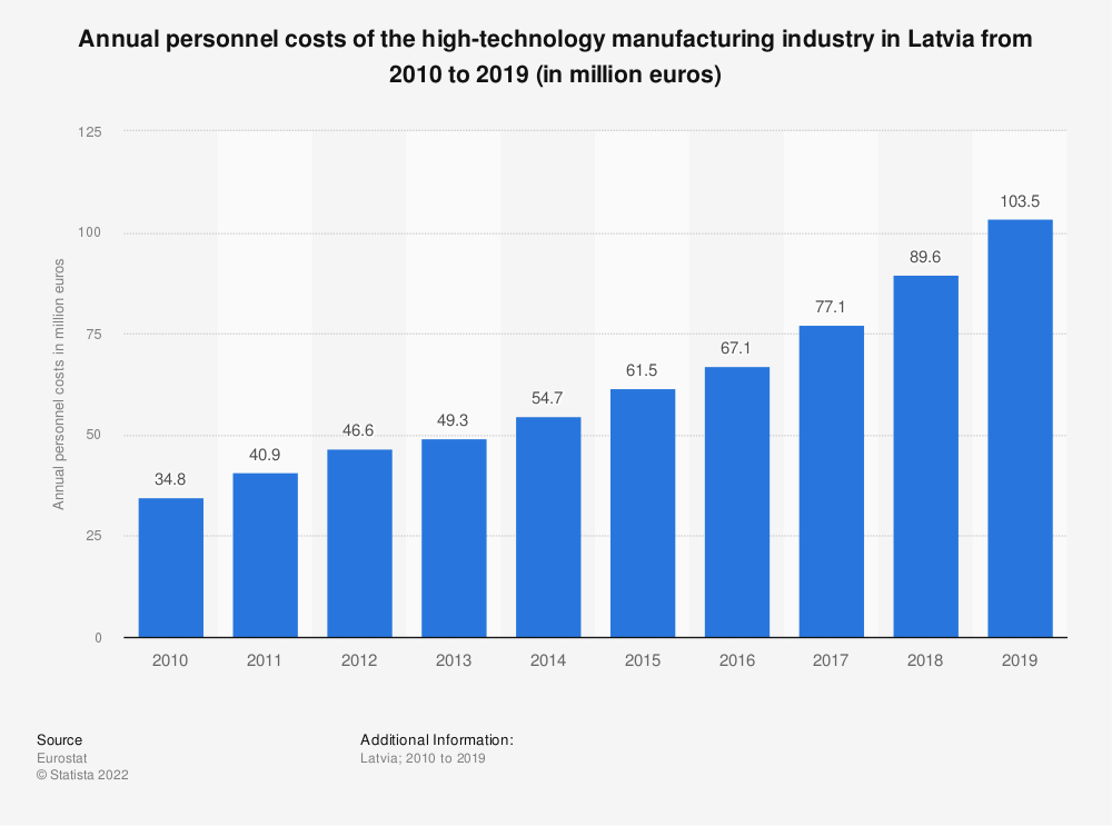Statistic: Annual personnel costs of the high-technology manufacturing industry in Latvia from 2008 to 2015 (in million euros) | Statista
