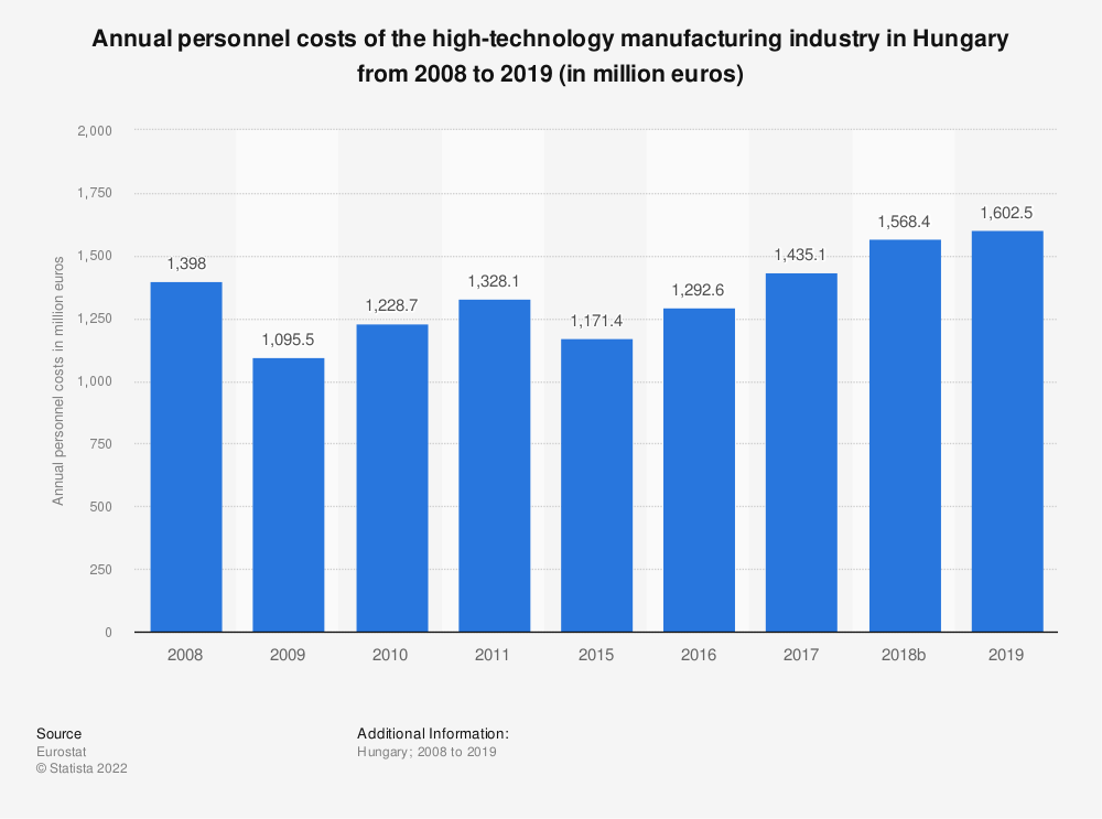 Statistic: Annual personnel costs of the high-technology manufacturing industry in Hungary from 2008 to 2015 (in million euros) | Statista