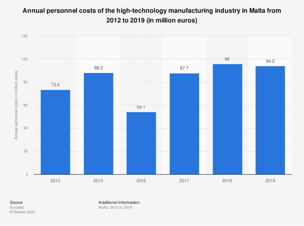 Statistic: Annual personnel costs of the high-technology manufacturing industry in Malta from 2012 to 2016 (in million euros) | Statista