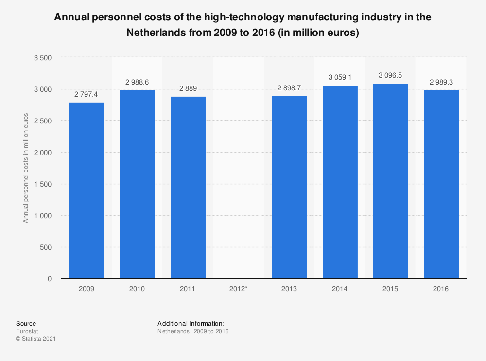Statistic: Annual personnel costs of the high-technology manufacturing industry in the Netherlands from 2009 to 2016 (in million euros)   Statista