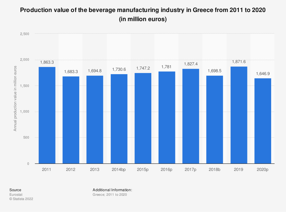 Statistic: Production value of the beverage manufacturing industry in Greece from 2008 to 2015 (in million euros) | Statista