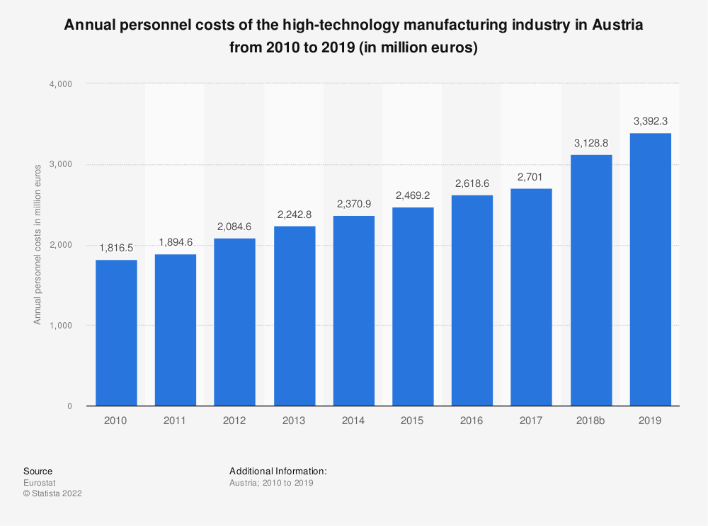 Statistic: Annual personnel costs of the high-technology manufacturing industry in Austria from 2008 to 2015 (in million euros) | Statista