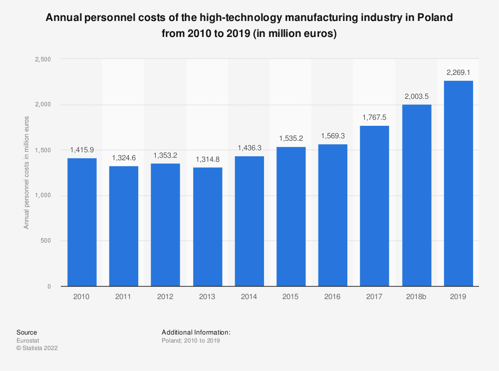 Statistic: Annual personnel costs of the high-technology manufacturing industry in Poland from 2008 to 2015 (in million euros) | Statista