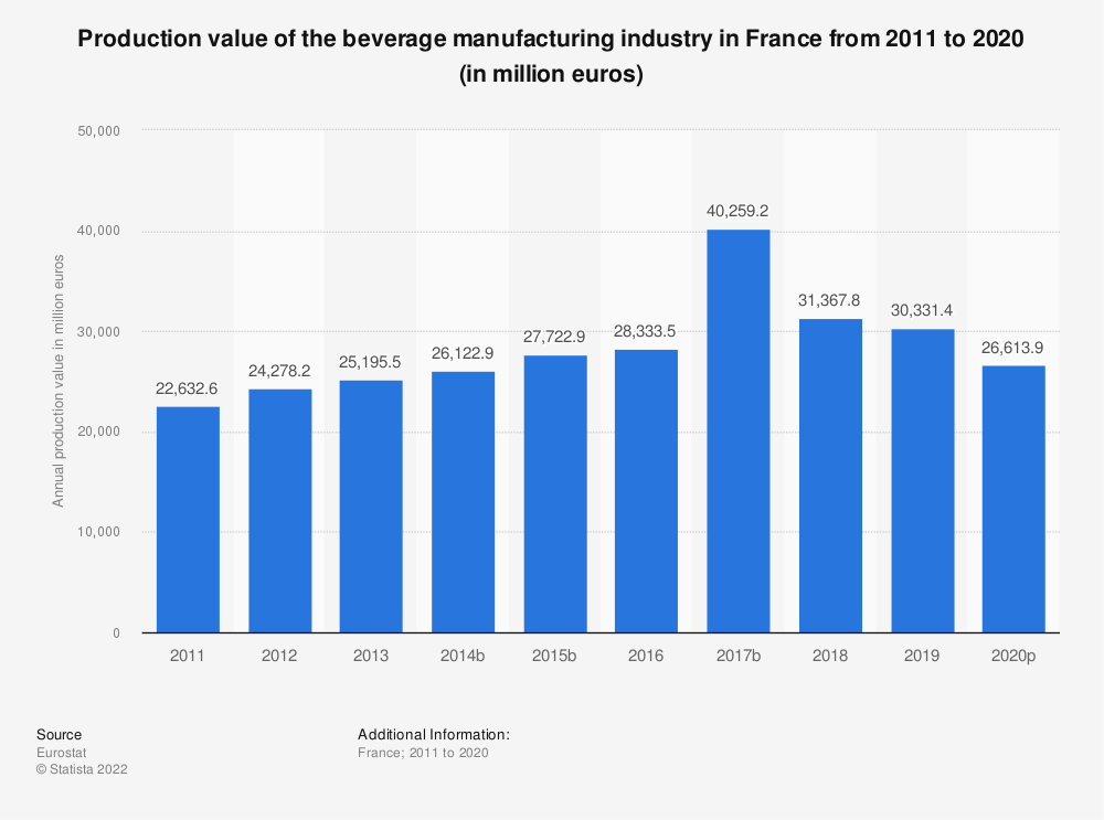 Statistic: Production value of the beverage manufacturing industry in France from 2008 to 2015 (in million euros) | Statista