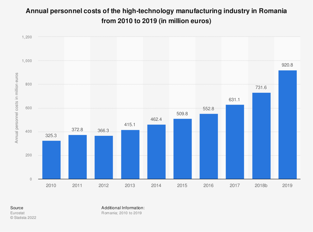 Statistic: Annual personnel costs of the high-technology manufacturing industry in Romania from 2008 to 2015 (in million euros) | Statista