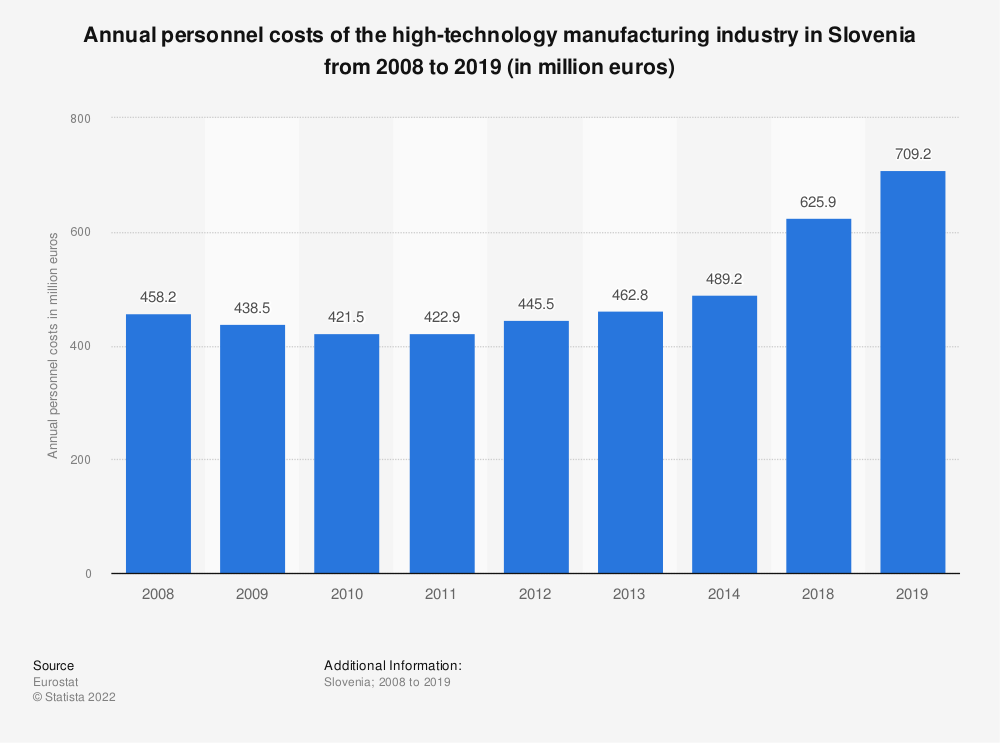 Statistic: Annual personnel costs of the high-technology manufacturing industry in Slovenia from 2008 to 2014 (in million euros) | Statista