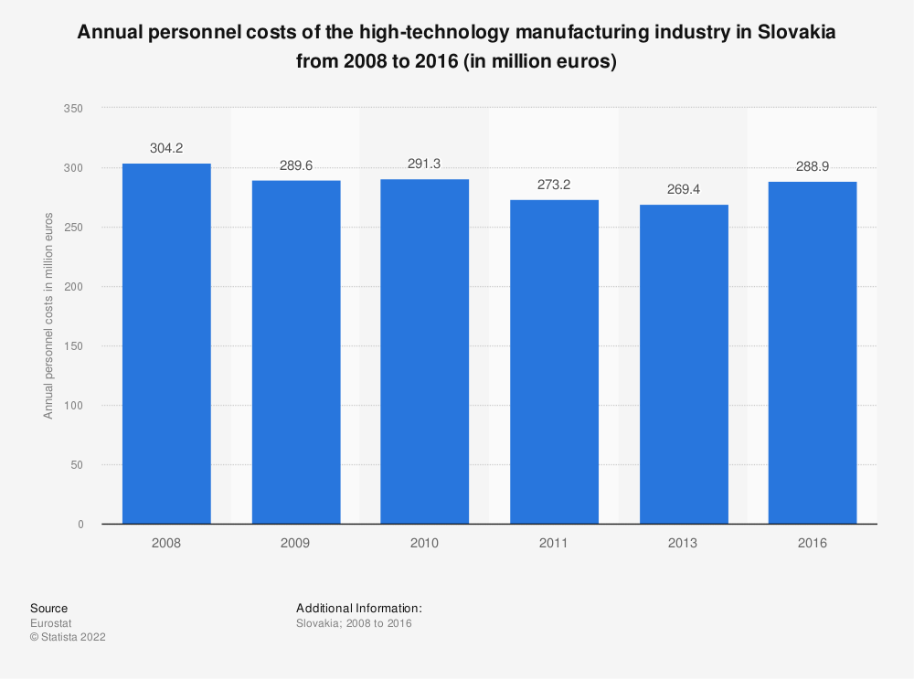 Statistic: Annual personnel costs of the high-technology manufacturing industry in Slovakia from 2008 to 2013 (in million euros) | Statista