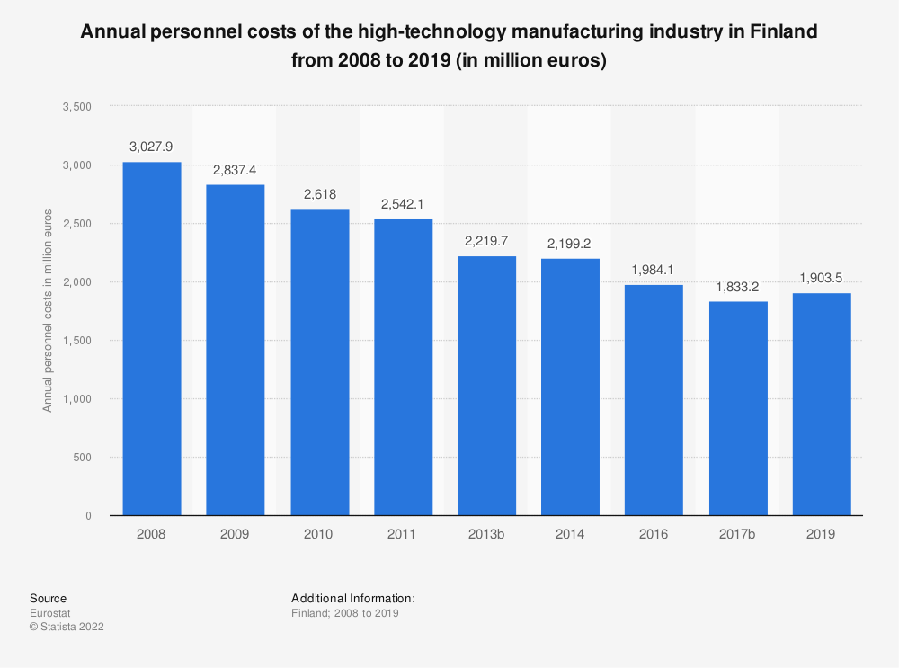 Statistic: Annual personnel costs of the high-technology manufacturing industry in Finland from 2008 to 2014 (in million euros) | Statista
