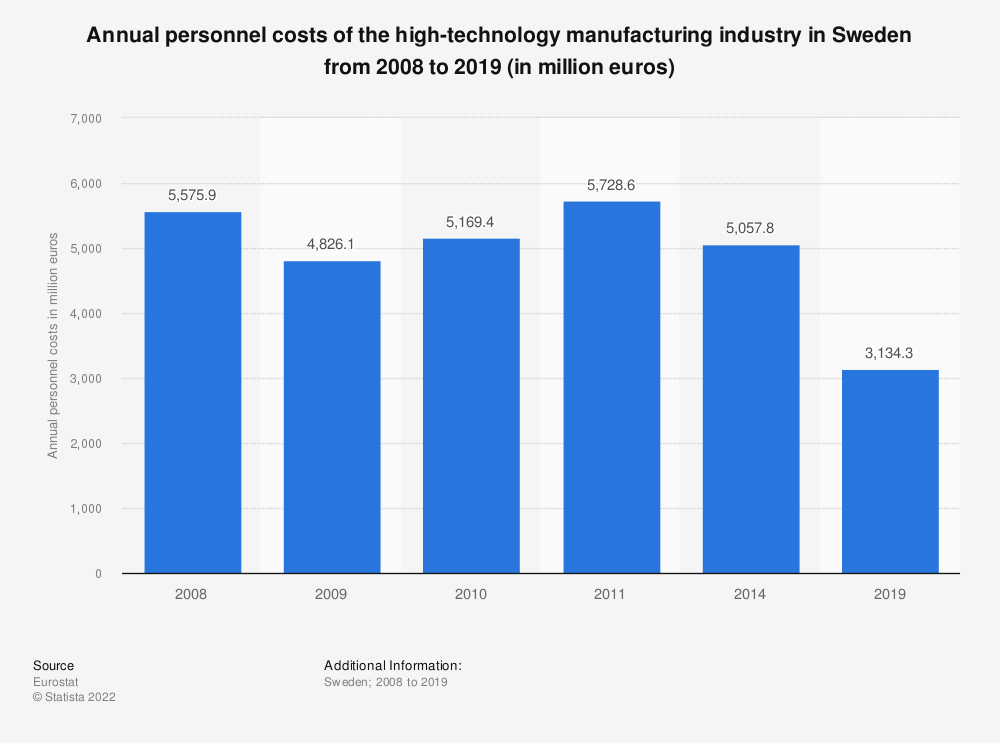 Statistic: Annual personnel costs of the high-technology manufacturing industry in Sweden from 2008 to 2014 (in million euros) | Statista