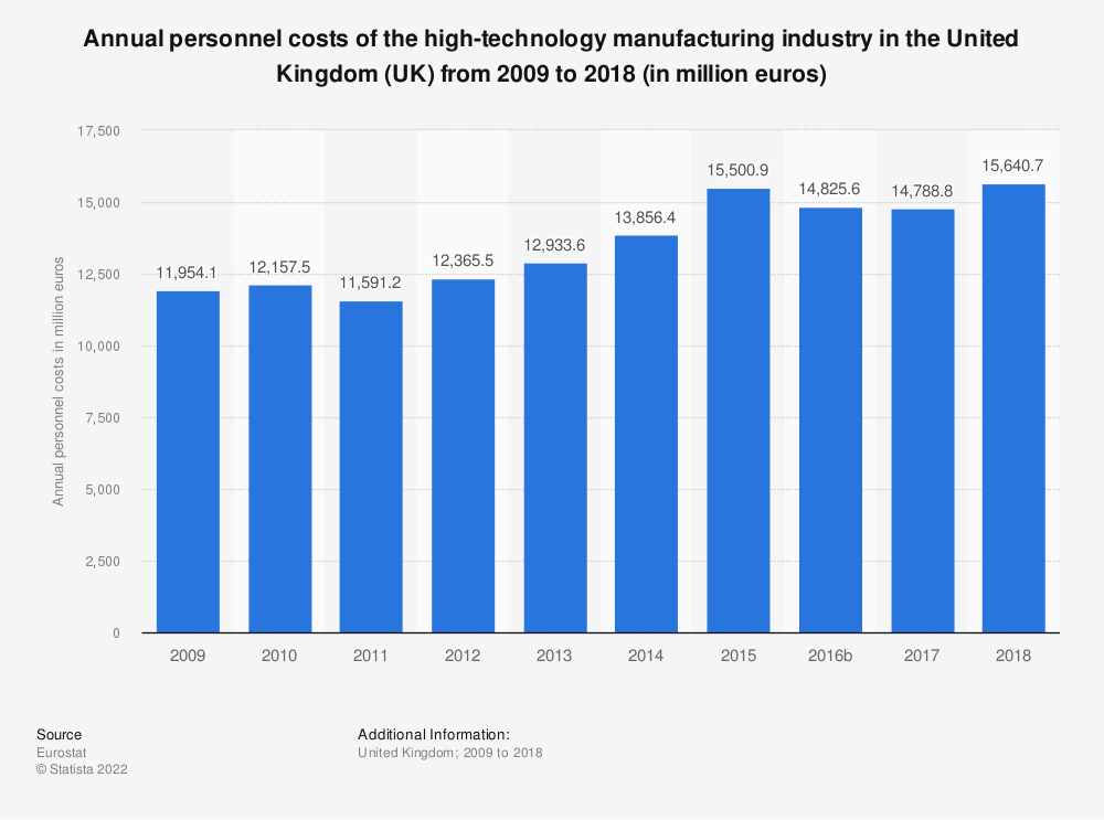 Statistic: Annual personnel costs of the high-technology manufacturing industry in the United Kingdom (UK) from 2008 to 2017 (in million euros) | Statista
