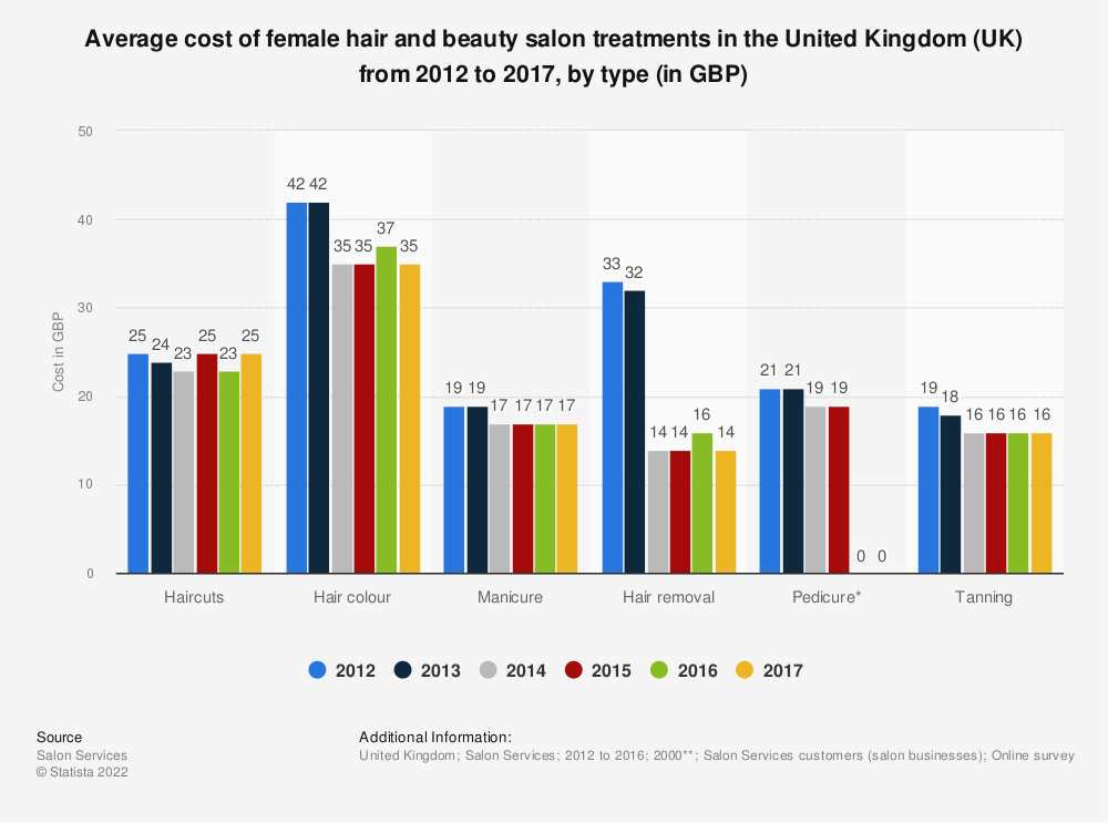 Statistic: Average cost of female hair and beauty salon treatments in the United Kingdom (UK) from 2012 to 2017, by type (in GBP) | Statista