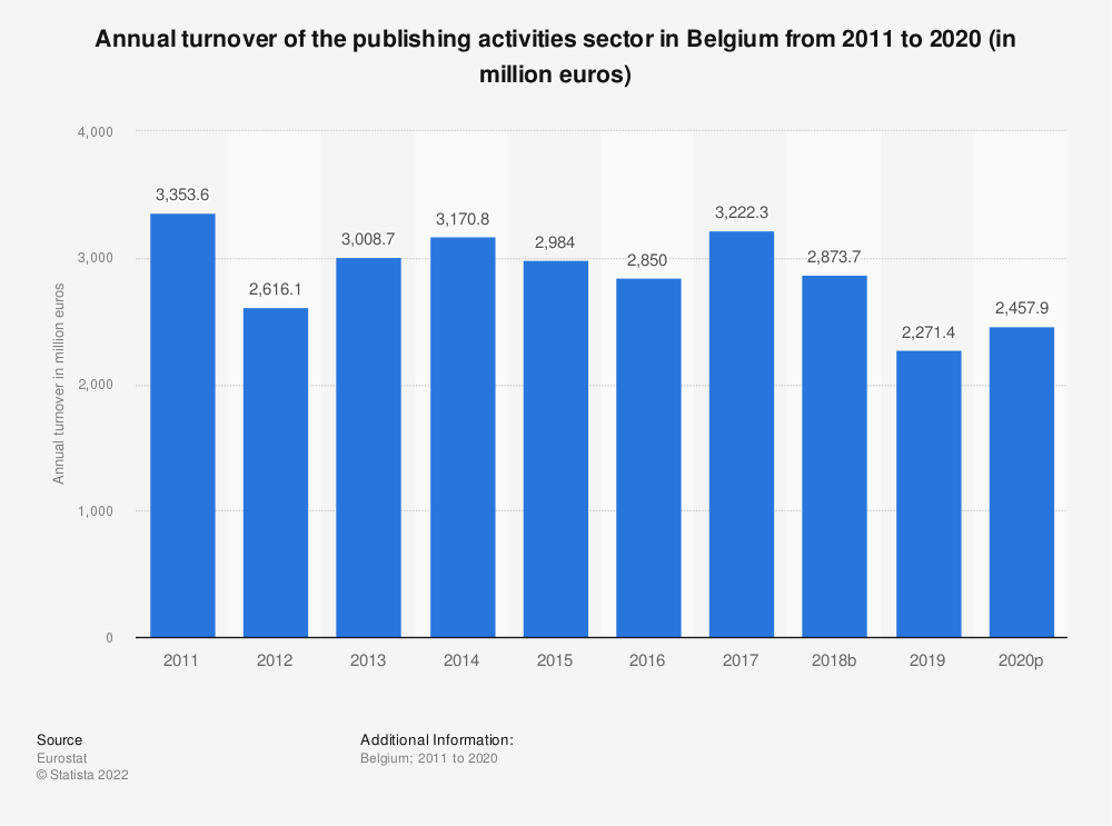 Statistic: Annual turnover of the publishing activities sector in Belgium from 2008 to 2015 (in million euros) | Statista