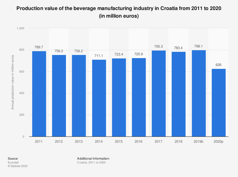 Statistic: Production value of the beverage manufacturing industry in Croatia from 2008 to 2015 (in million euros) | Statista