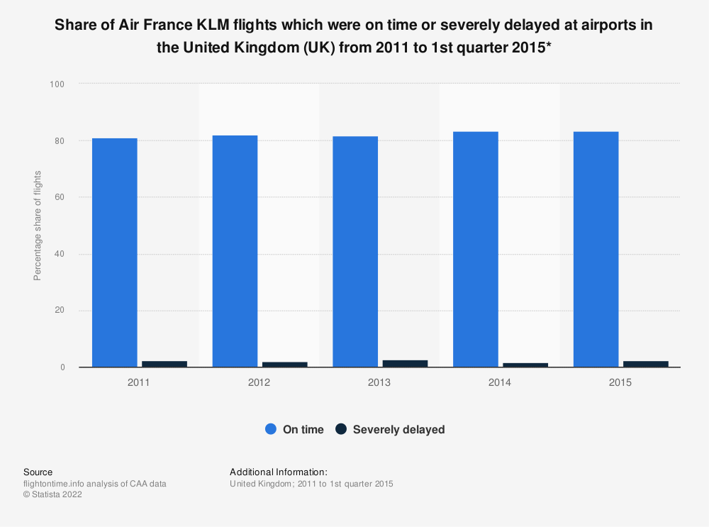 Statistic: Share of Air France KLM flights which were on time or severely delayed at airports in the United Kingdom (UK) from 2011 to 1st quarter 2015* | Statista