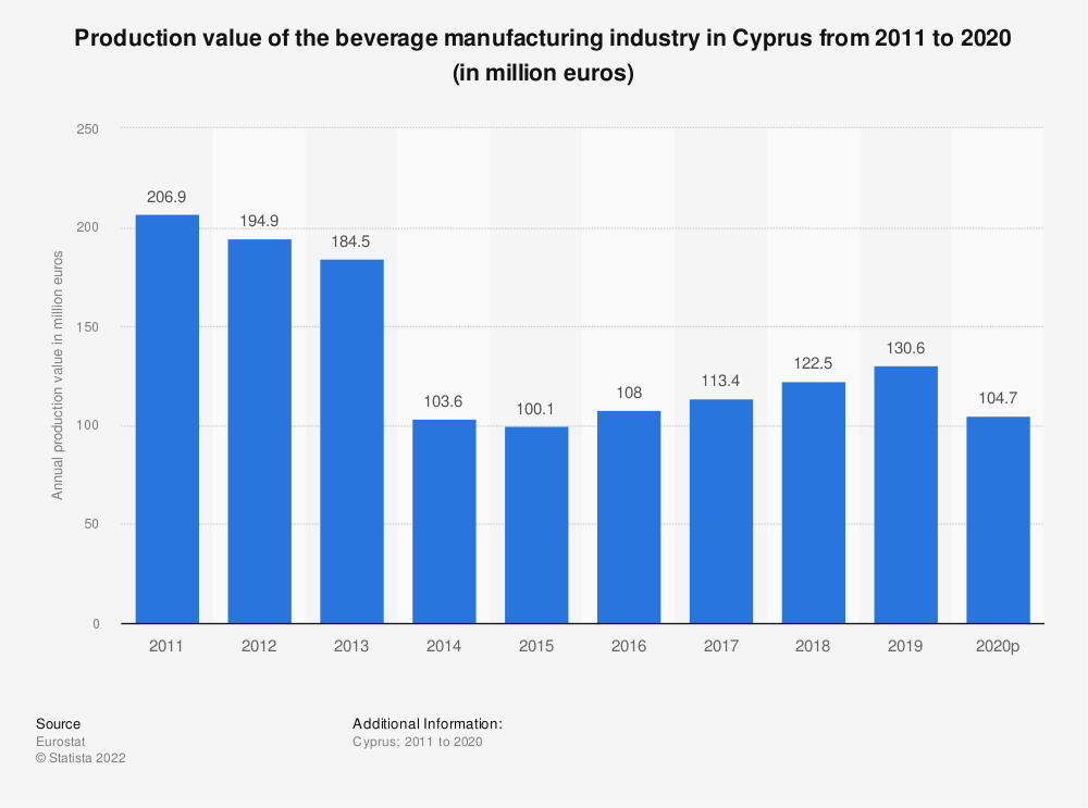 Statistic: Production value of the beverage manufacturing industry in Cyprus from 2008 to 2015 (in million euros) | Statista