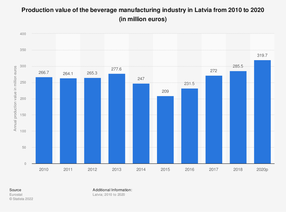 Statistic: Production value of the beverage manufacturing industry in Latvia from 2008 to 2015 (in million euros) | Statista