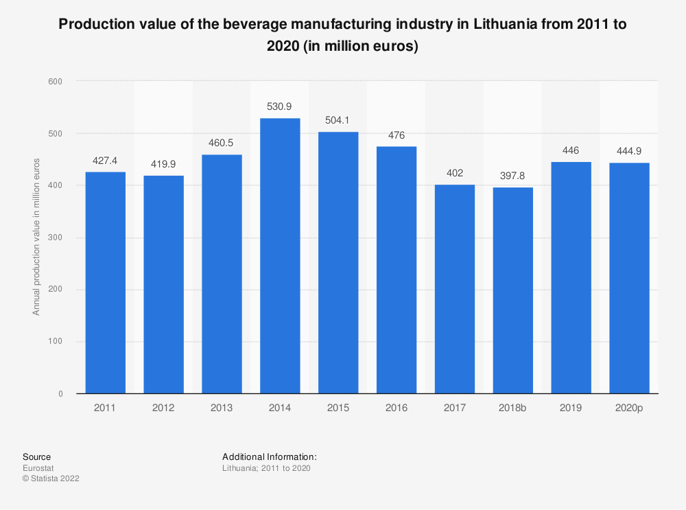 Statistic: Production value of the beverage manufacturing industry in Lithuania from 2008 to 2015 (in million euros) | Statista