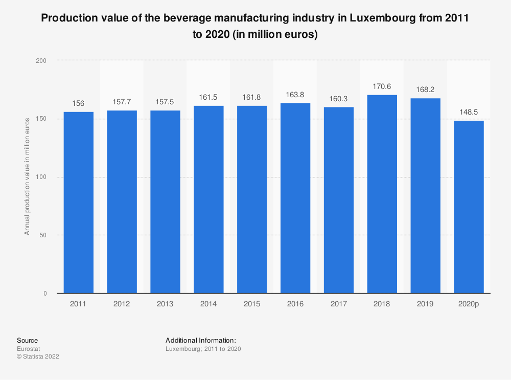 Statistic: Production value of the beverage manufacturing industry in Luxembourg from 2008 to 2015 (in million euros) | Statista