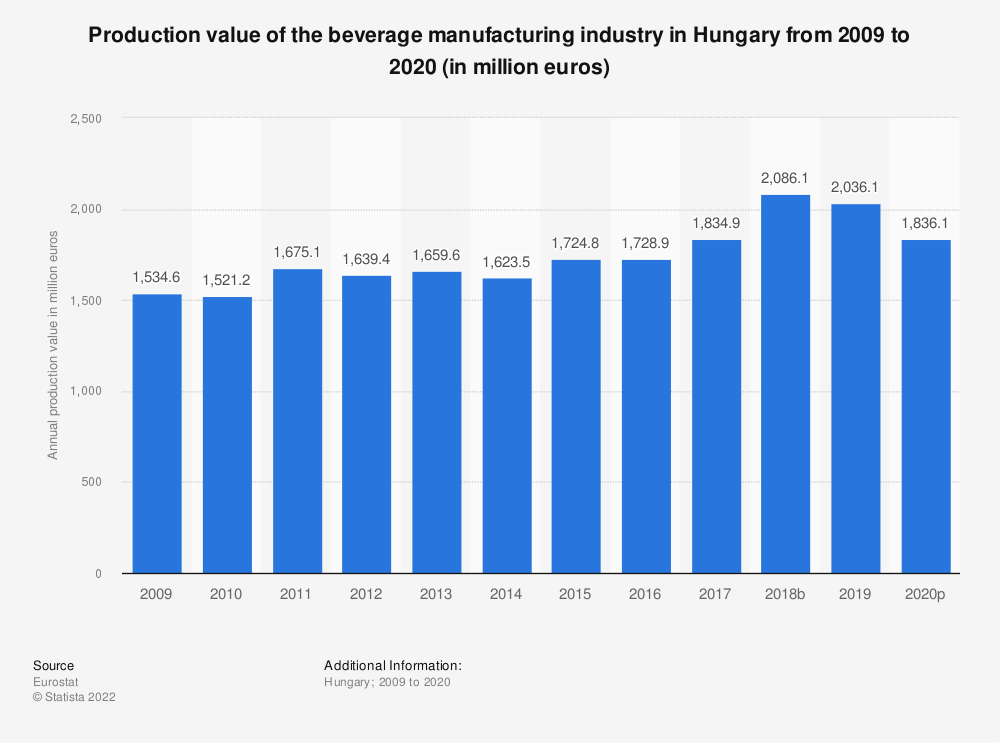 Statistic: Production value of the beverage manufacturing industry in Hungary from 2008 to 2015 (in million euros) | Statista