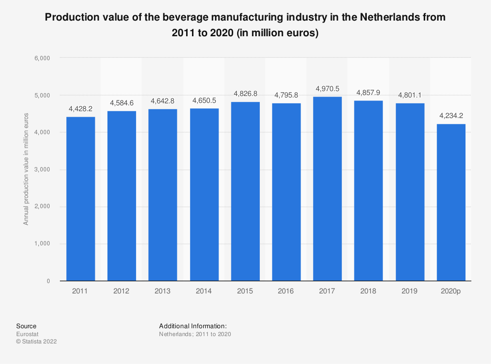 Statistic: Production value of the beverage manufacturing industry in the Netherlands from 2008 to 2015 (in million euros) | Statista