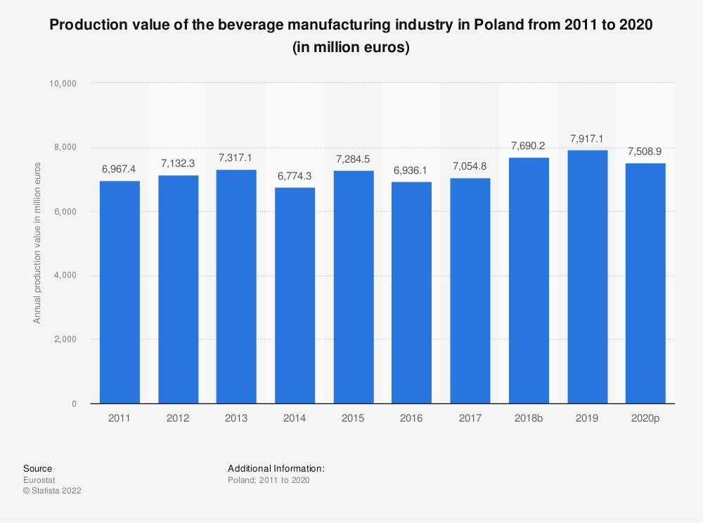 Statistic: Production value of the beverage manufacturing industry in Poland from 2008 to 2015 (in million euros) | Statista