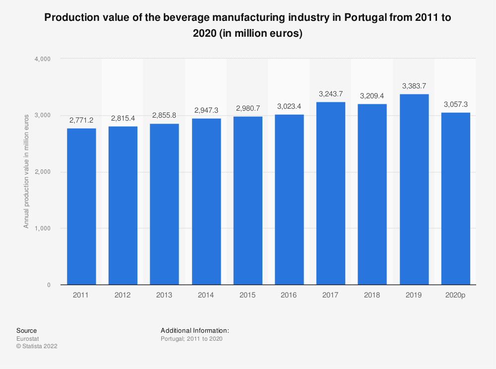 Statistic: Production value of the beverage manufacturing industry in Portugal from 2008 to 2015 (in million euros) | Statista