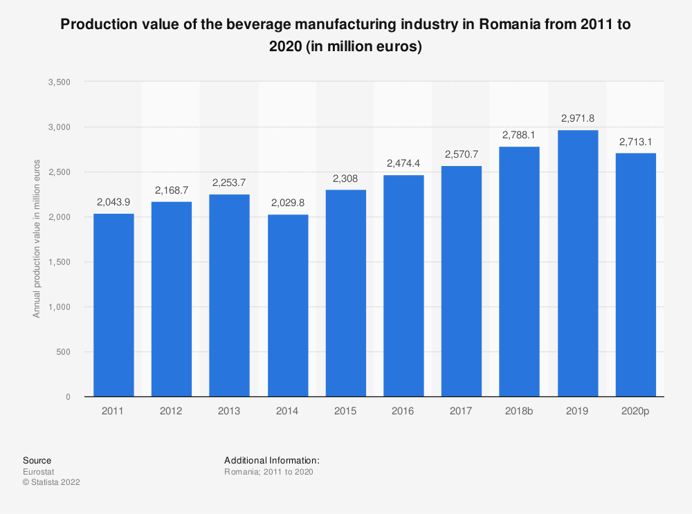 Statistic: Production value of the beverage manufacturing industry in Romania from 2008 to 2015 (in million euros) | Statista