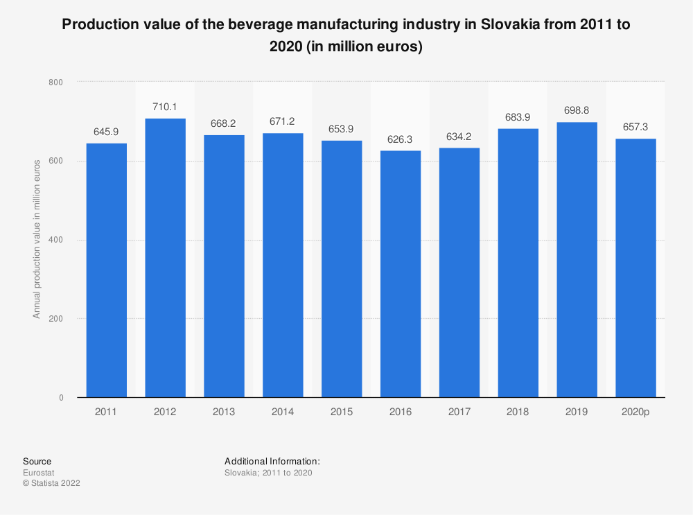 Statistic: Production value of the beverage manufacturing industry in Slovakia from 2008 to 2015 (in million euros) | Statista