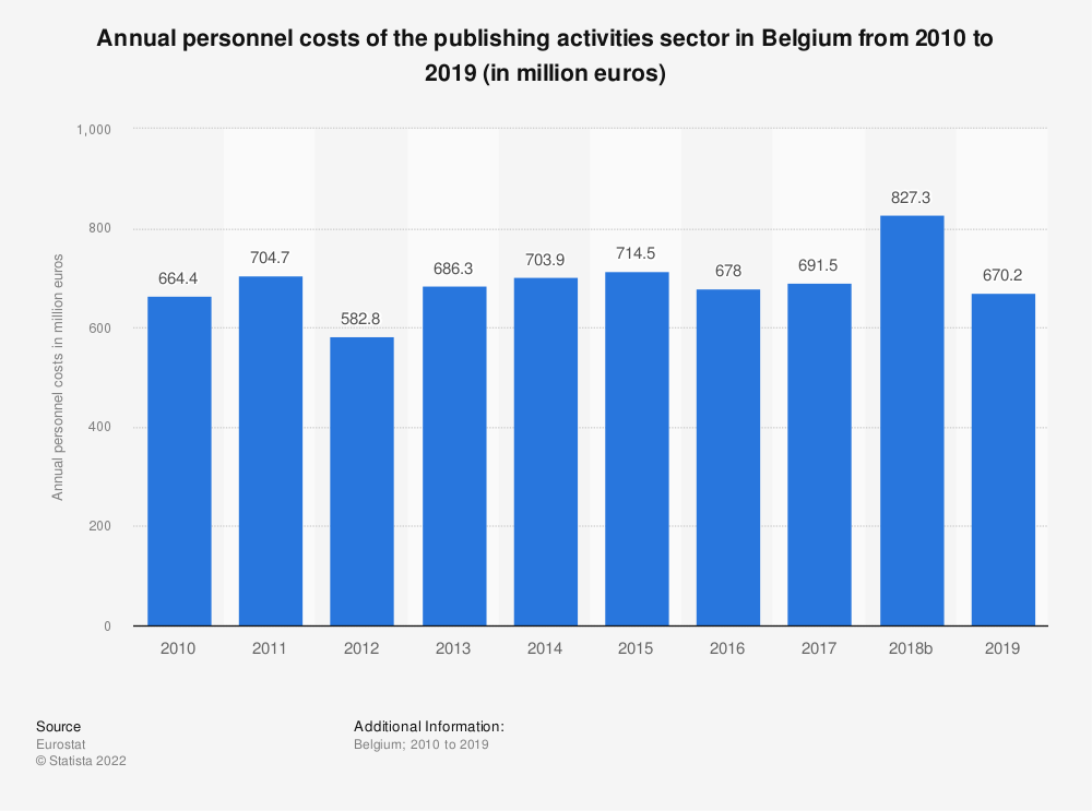 Statistic: Annual personnel costs of the publishing activities sector in Belgium from 2008 to 2016 (in million euros) | Statista