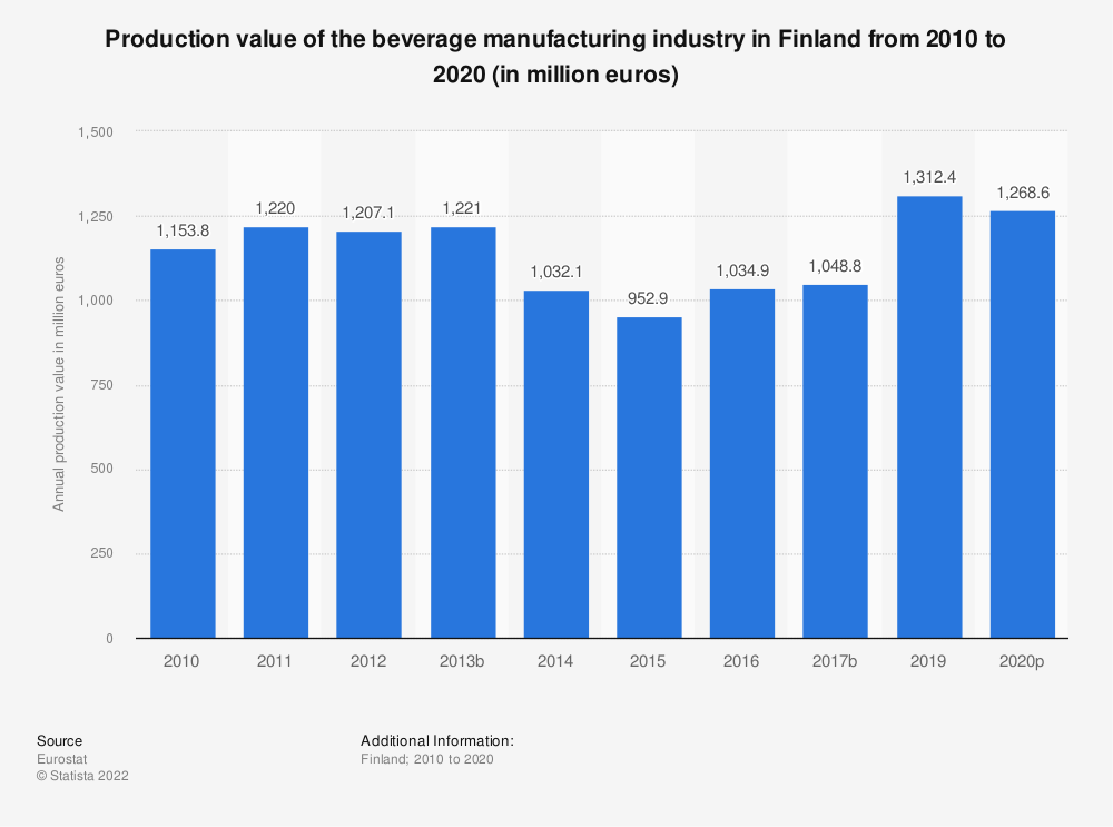 Statistic: Production value of the beverage manufacturing industry in Finland from 2008 to 2015 (in million euros) | Statista