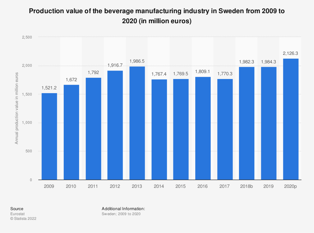 Statistic: Production value of the beverage manufacturing industry in Sweden from 2008 to 2015 (in million euros) | Statista