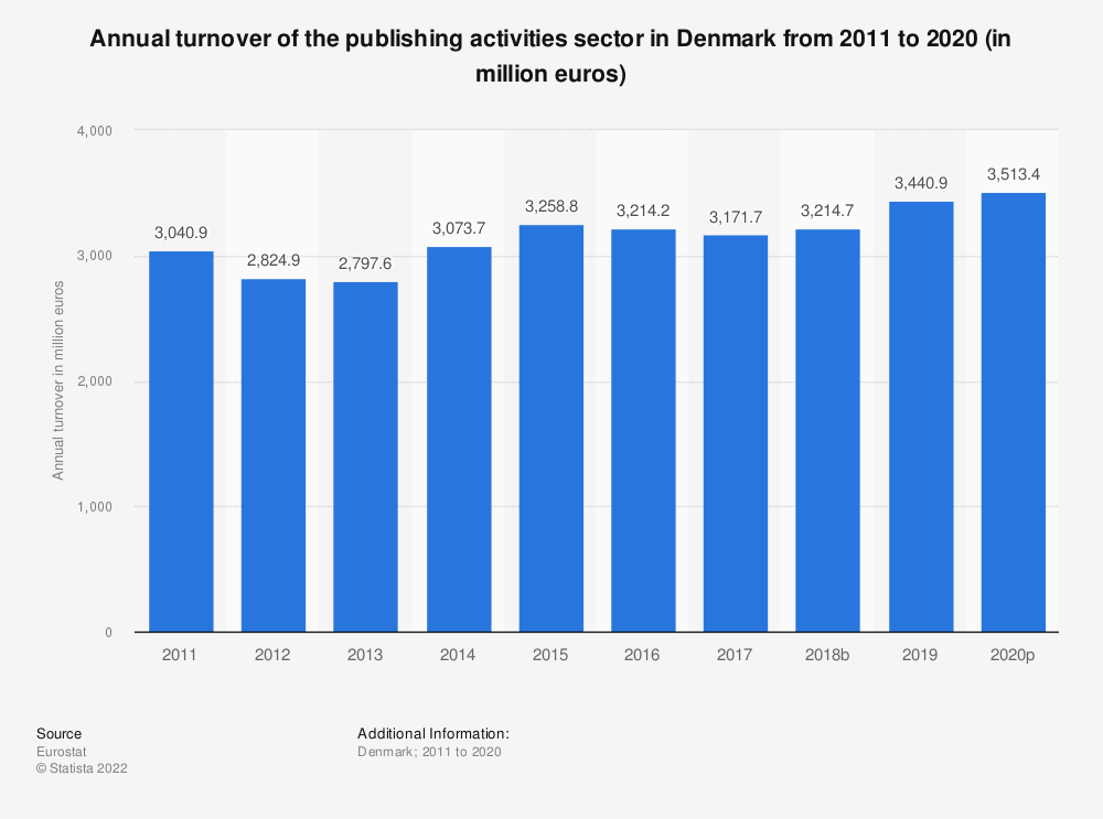 Statistic: Annual turnover of the publishing activities sector in Denmark from 2008 to 2015 (in million euros) | Statista