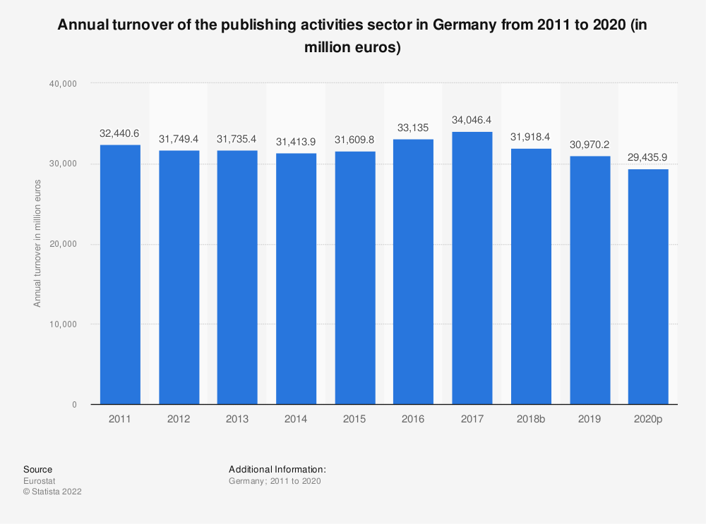 Statistic: Annual turnover of the publishing activities sector in Germany from 2008 to 2015 (in million euros)   Statista