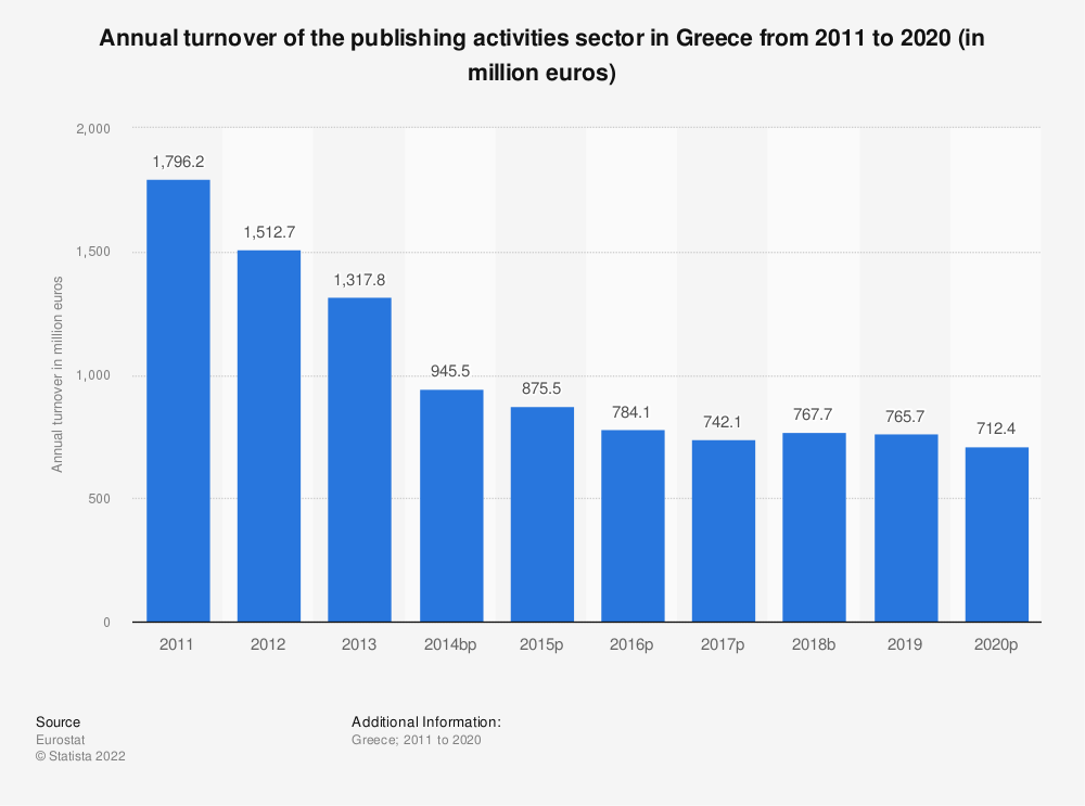 Statistic: Annual turnover of the publishing activities sector in Greece from 2008 to 2015 (in million euros) | Statista