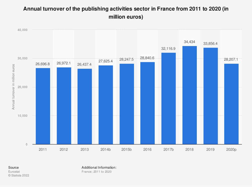 Statistic: Annual turnover of the publishing activities sector in France from 2008 to 2015 (in million euros) | Statista
