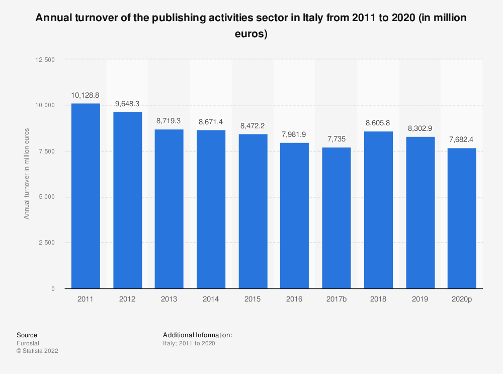 Statistic: Annual turnover of the publishing activities sector in Italy from 2008 to 2017 (in million euros) | Statista