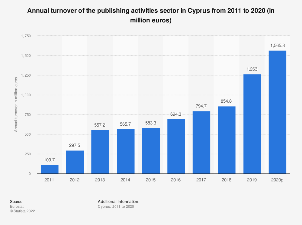 Statistic: Annual turnover of the publishing activities sector in Cyprus from 2008 to 2015 (in million euros) | Statista