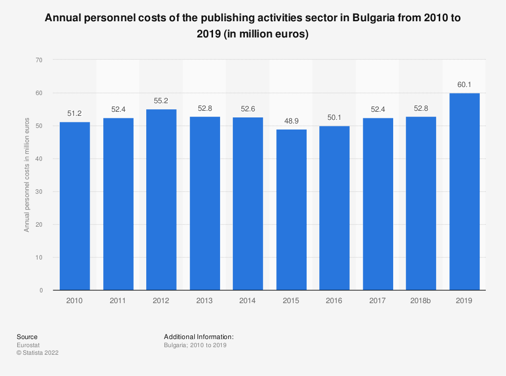 Statistic: Annual personnel costs of the publishing activities sector in Bulgaria from 2008 to 2016 (in million euros) | Statista