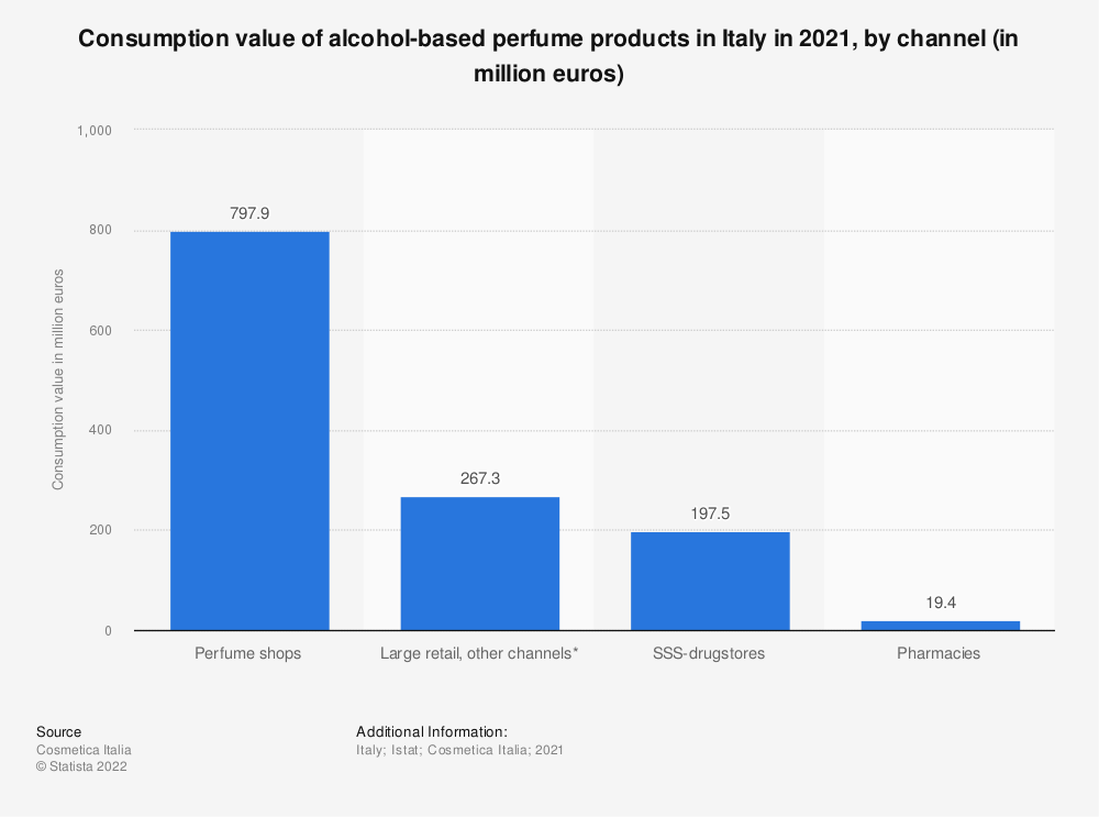 Statistic: Consumption value of alcohol-based perfume products in Italy in 2018, by channel (in million euros) | Statista