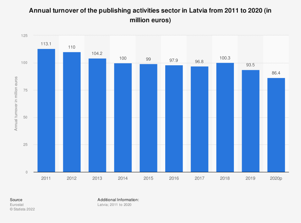 Statistic: Annual turnover of the publishing activities sector in Latvia from 2008 to 2015 (in million euros) | Statista