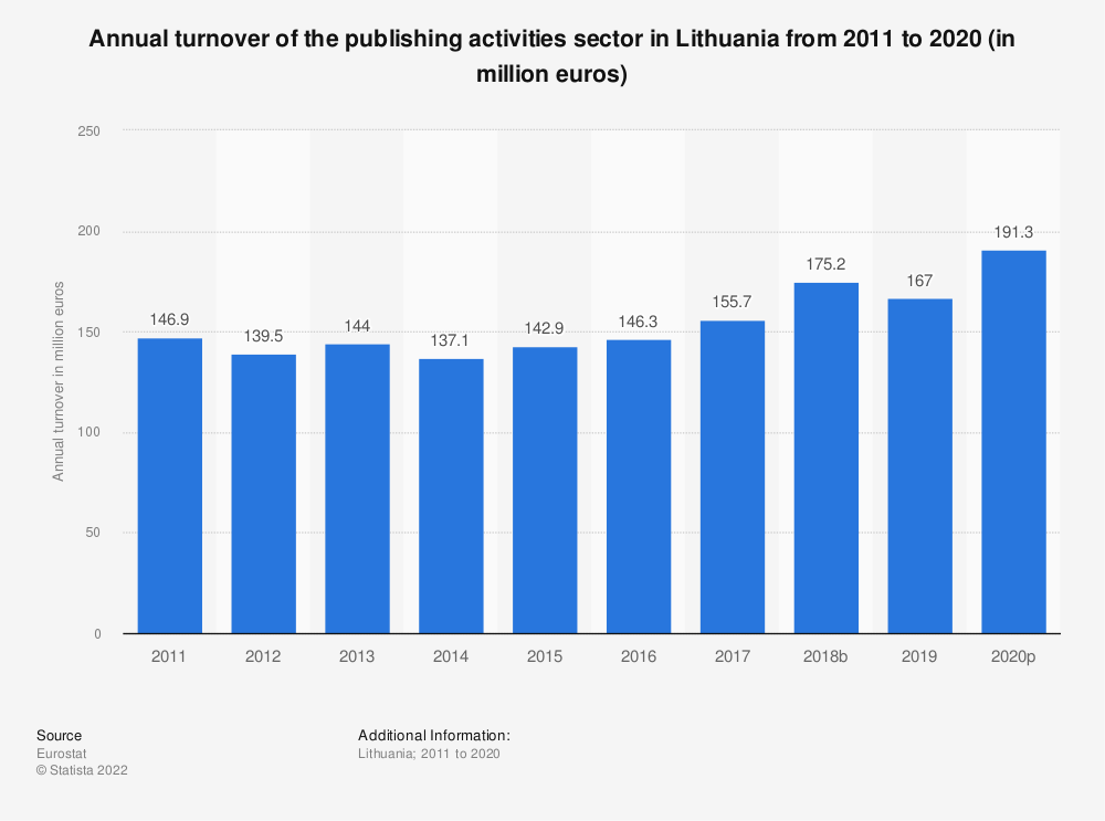 Statistic: Annual turnover of the publishing activities sector in Lithuania from 2008 to 2015 (in million euros) | Statista