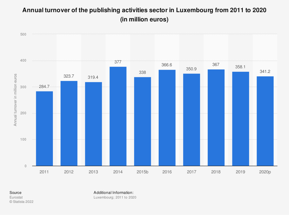 Statistic: Annual turnover of the publishing activities sector in Luxembourg from 2008 to 2015 (in million euros) | Statista